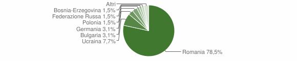 Grafico cittadinanza stranieri - Longobucco 2011
