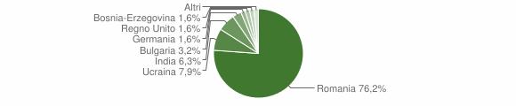 Grafico cittadinanza stranieri - Longobucco 2013