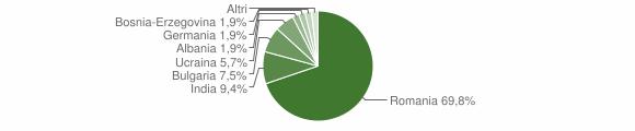 Grafico cittadinanza stranieri - Longobucco 2019