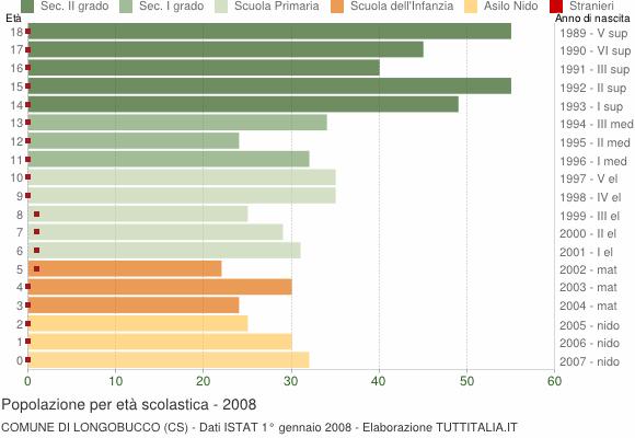 Grafico Popolazione in età scolastica - Longobucco 2008