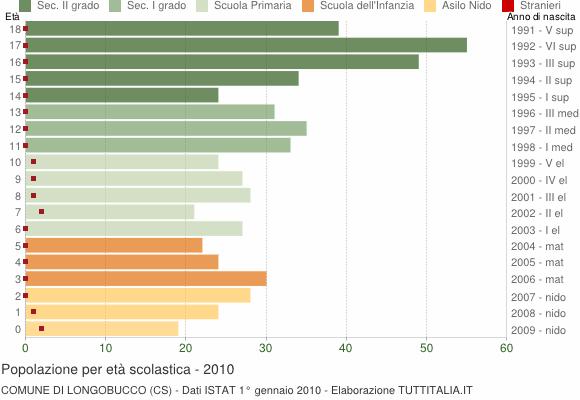 Grafico Popolazione in età scolastica - Longobucco 2010