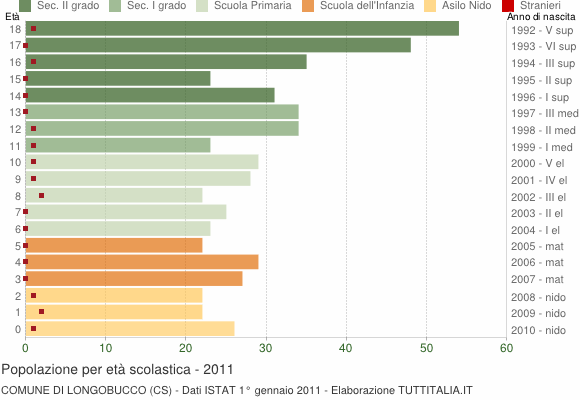Grafico Popolazione in età scolastica - Longobucco 2011