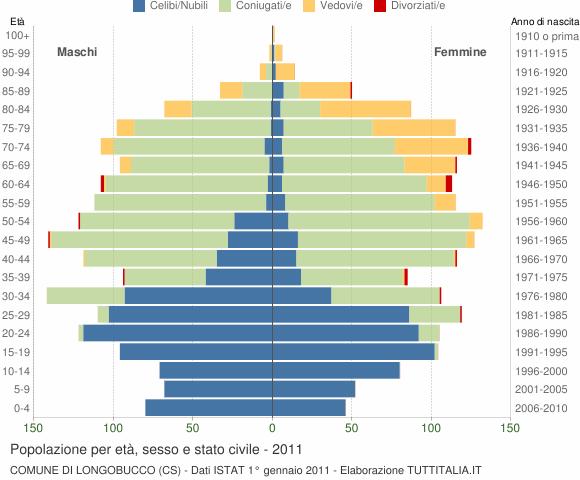 Grafico Popolazione per età, sesso e stato civile Comune di Longobucco (CS)