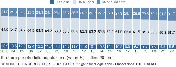 Grafico struttura della popolazione Comune di Longobucco (CS)