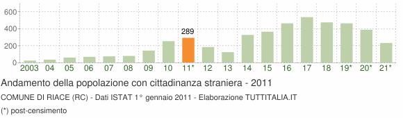 Grafico andamento popolazione stranieri Comune di Riace (RC)