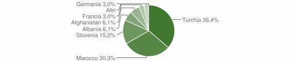 Grafico cittadinanza stranieri - Riace 2004