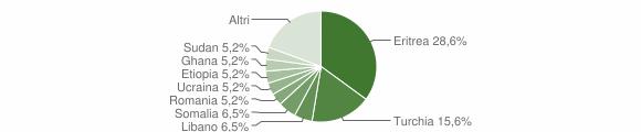 Grafico cittadinanza stranieri - Riace 2008