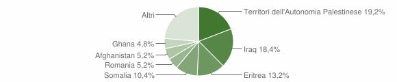 Grafico cittadinanza stranieri - Riace 2010