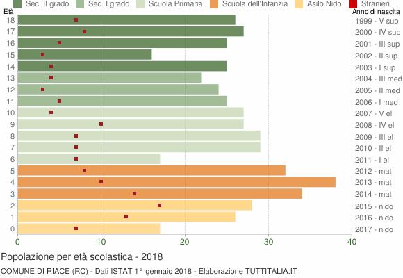 Grafico Popolazione in età scolastica - Riace 2018