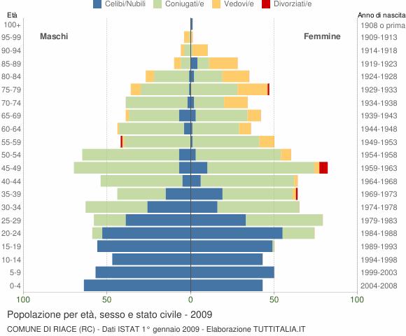 Grafico Popolazione per età, sesso e stato civile Comune di Riace (RC)