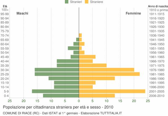 Grafico cittadini stranieri - Riace 2010