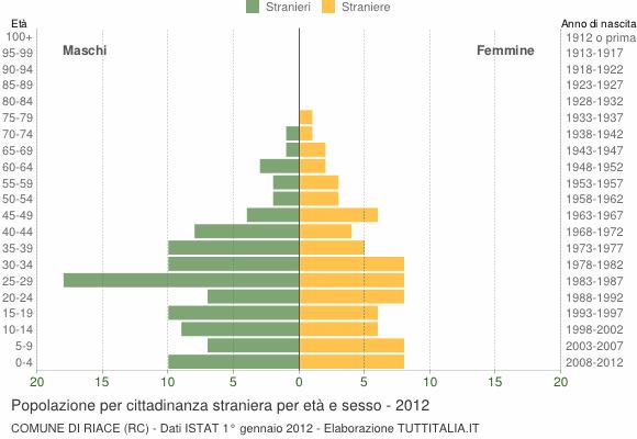 Grafico cittadini stranieri - Riace 2012