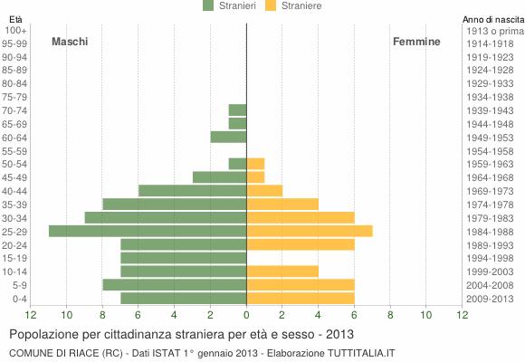 Grafico cittadini stranieri - Riace 2013