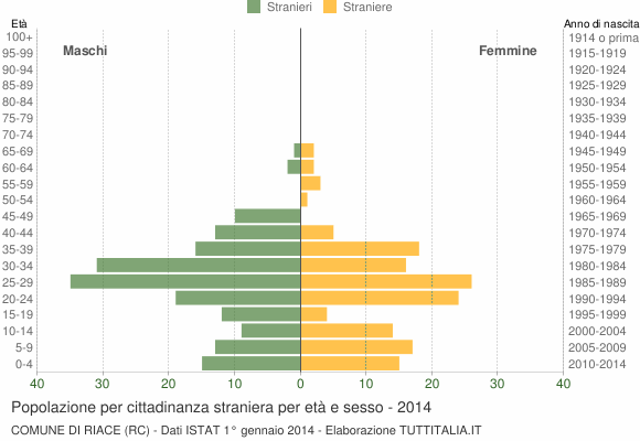 Grafico cittadini stranieri - Riace 2014