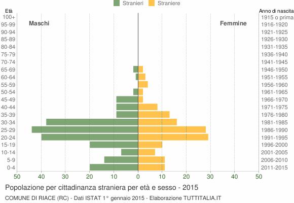 Grafico cittadini stranieri - Riace 2015