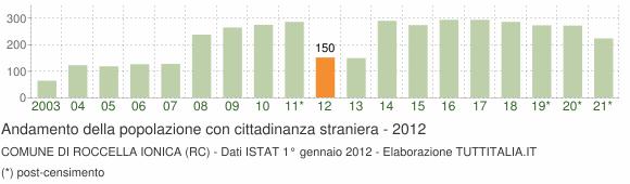 Grafico andamento popolazione stranieri Comune di Roccella Ionica (RC)