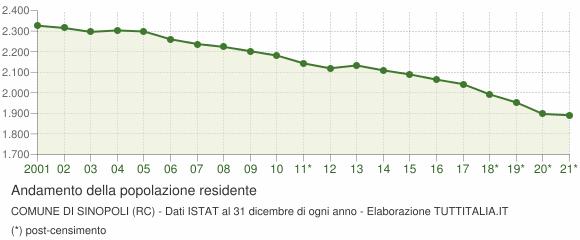 Andamento popolazione Comune di Sinopoli (RC)