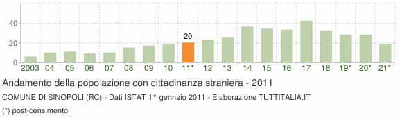 Grafico andamento popolazione stranieri Comune di Sinopoli (RC)