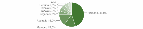 Grafico cittadinanza stranieri - Sinopoli 2011