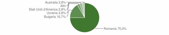 Grafico cittadinanza stranieri - Sinopoli 2014