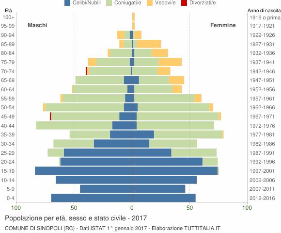 Grafico Popolazione per età, sesso e stato civile Comune di Sinopoli (RC)
