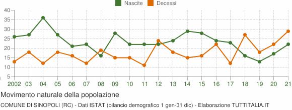 Grafico movimento naturale della popolazione Comune di Sinopoli (RC)