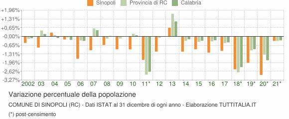 Variazione percentuale della popolazione Comune di Sinopoli (RC)