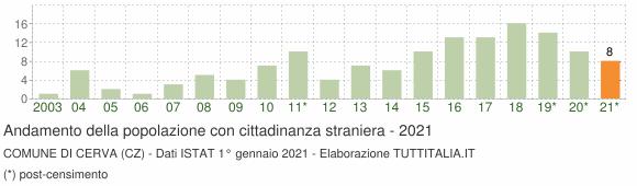 Grafico andamento popolazione stranieri Comune di Cerva (CZ)