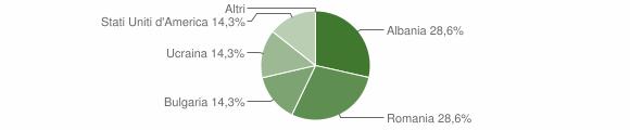 Grafico cittadinanza stranieri - Cerva 2013