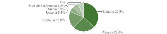 Grafico cittadinanza stranieri - Cerva 2018