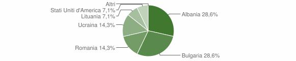 Grafico cittadinanza stranieri - Cerva 2019
