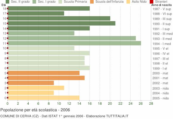 Grafico Popolazione in età scolastica - Cerva 2006