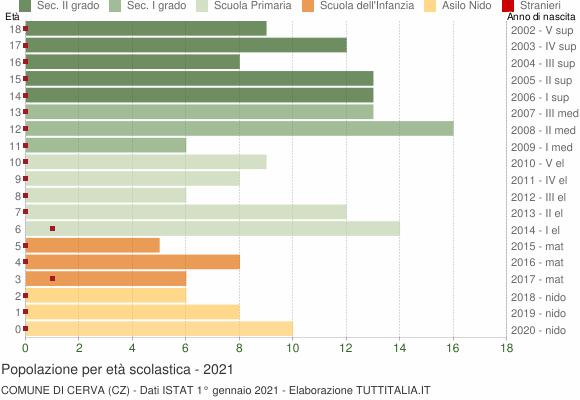 Grafico Popolazione in età scolastica - Cerva 2021