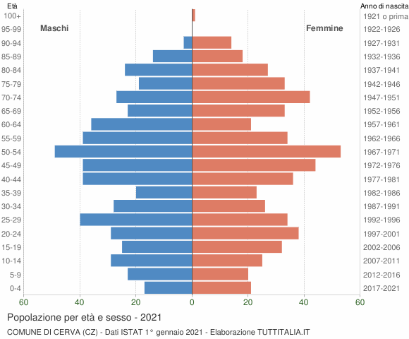 Grafico Popolazione per età e sesso Comune di Cerva (CZ)