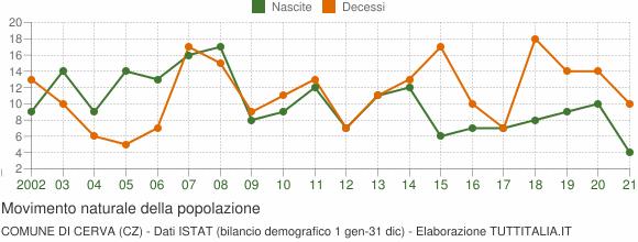 Grafico movimento naturale della popolazione Comune di Cerva (CZ)