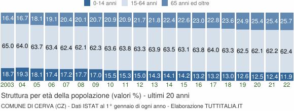 Grafico struttura della popolazione Comune di Cerva (CZ)