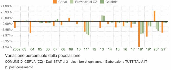 Variazione percentuale della popolazione Comune di Cerva (CZ)