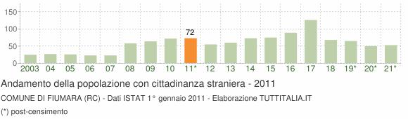 Grafico andamento popolazione stranieri Comune di Fiumara (RC)