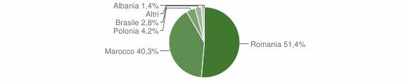 Grafico cittadinanza stranieri - Fiumara 2011