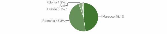 Grafico cittadinanza stranieri - Fiumara 2012