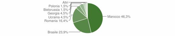 Grafico cittadinanza stranieri - Fiumara 2018