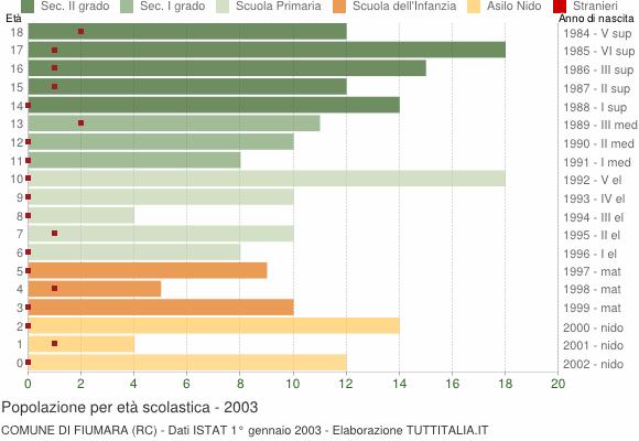 Grafico Popolazione in età scolastica - Fiumara 2003