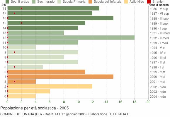 Grafico Popolazione in età scolastica - Fiumara 2005