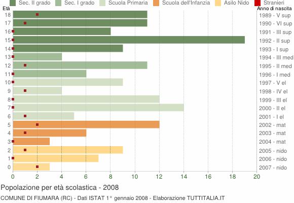 Grafico Popolazione in età scolastica - Fiumara 2008