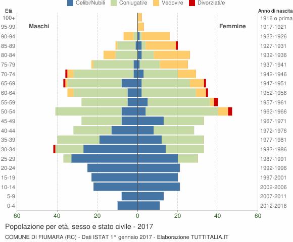 Grafico Popolazione per età, sesso e stato civile Comune di Fiumara (RC)