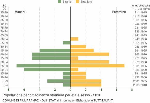 Grafico cittadini stranieri - Fiumara 2010