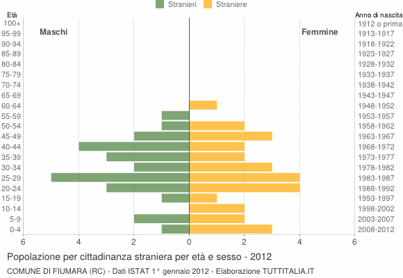 Grafico cittadini stranieri - Fiumara 2012