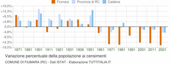 Grafico variazione percentuale della popolazione Comune di Fiumara (RC)