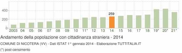 Grafico andamento popolazione stranieri Comune di Nicotera (VV)