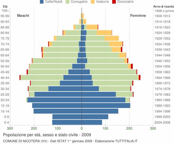 Grafico Popolazione per età, sesso e stato civile Comune di Nicotera (VV)